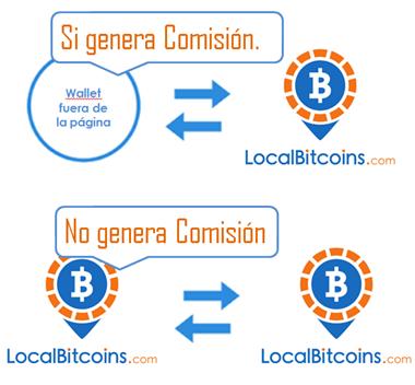 LocalBitcoins Comisiones