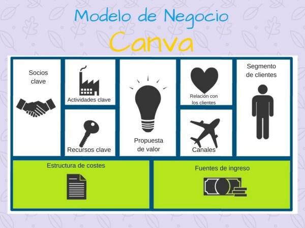 Modelo de negocio Ejemplos