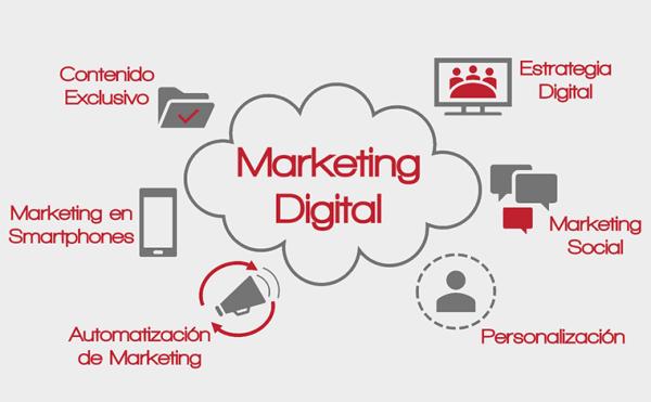 Marketing digital Importancia