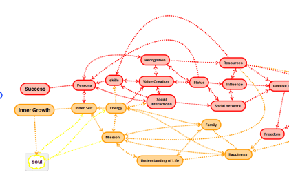 Mindmap Success and Inner growth