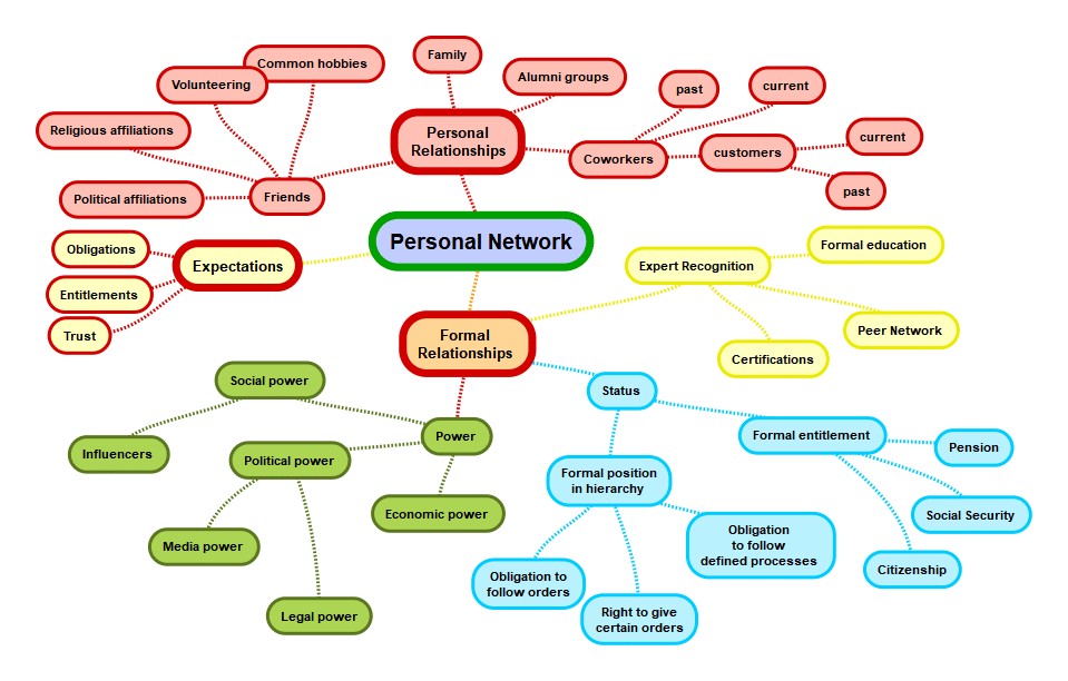 Your Personal Network