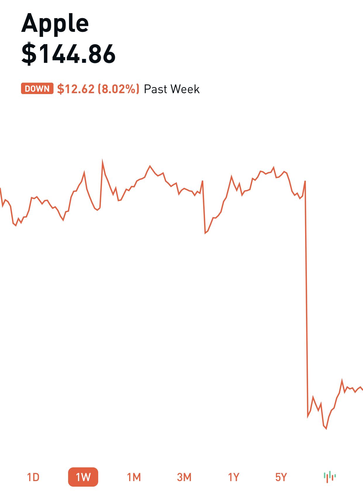 Apple's Stock Plunge