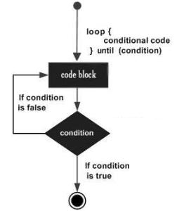 Loop until