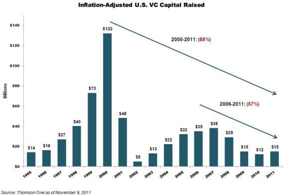 US VC Dollars Raised