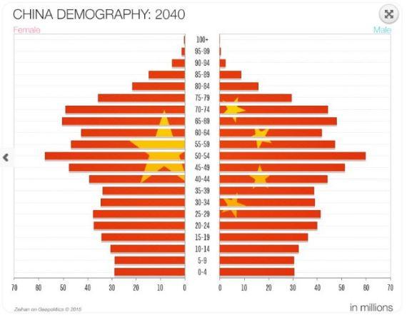 China 2040