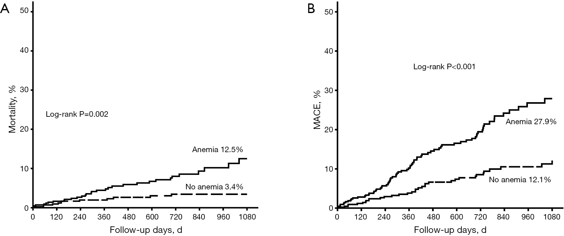 Impacts of anemia on 3-year ischemic events in patients