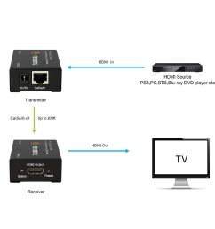 Cat 5 Wiring Diagram For Hdmi - hdmi wire diagram wiring ... Hdmi Extender Wiring Diagram on