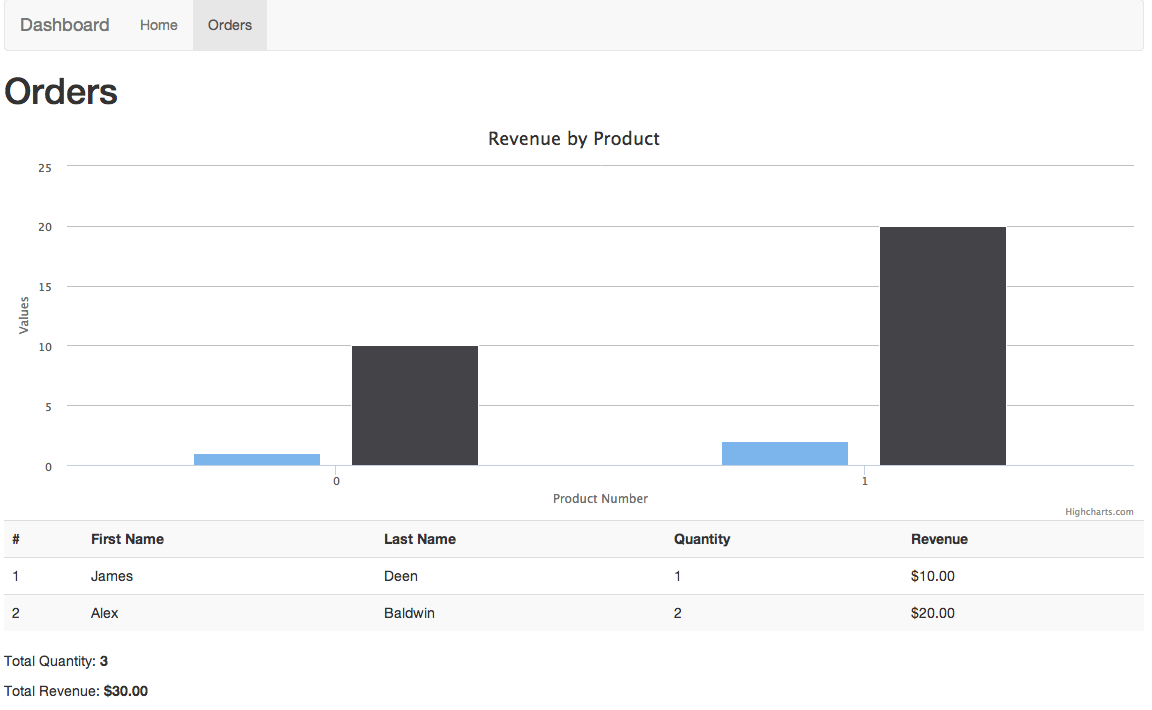 Creating A Metrics Dashboard With Ember.js, Bootstrap, and