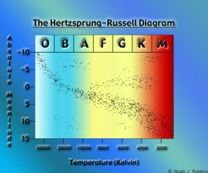 HertzsprungRussell Diagram Samples