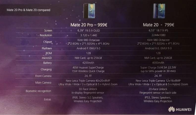 Huawei mate 20 ,Huawei Mate 20 pro, Huawei Mate 20 RS et Huawei mate 20X, la montée en gamme de Huawei passera par les cadeaux