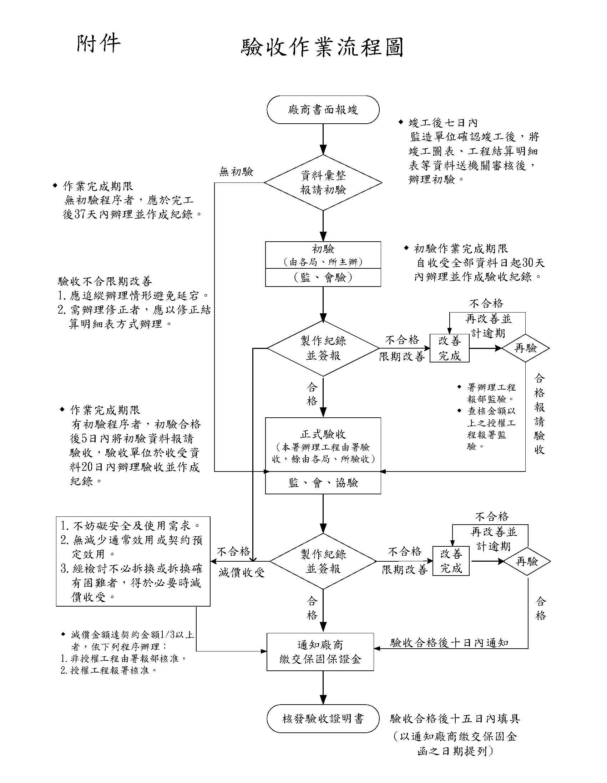 公共工程-驗收作業流程圖 | jthwax