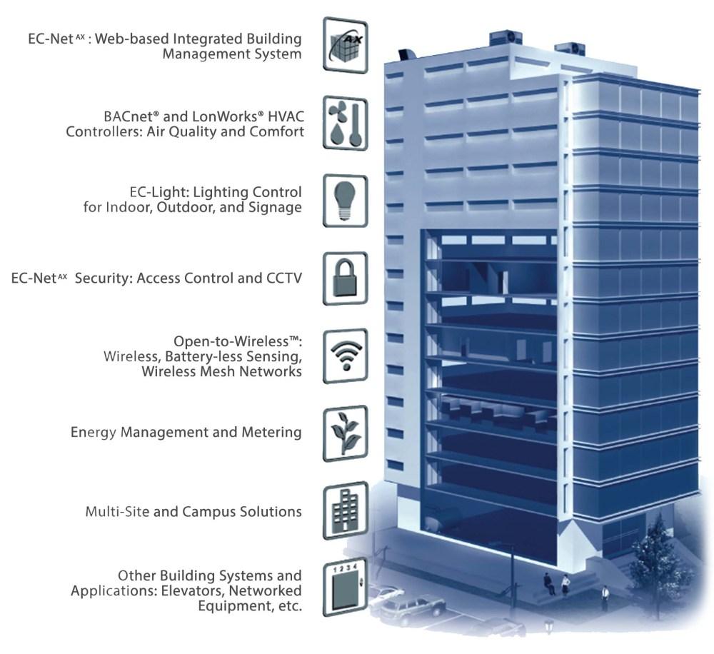 medium resolution of building management automation system