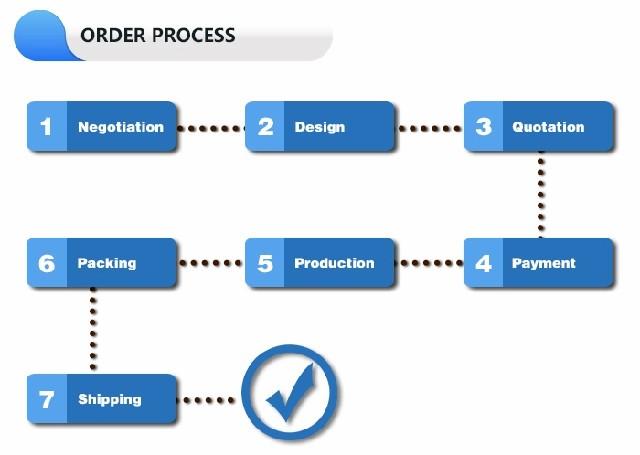order process - Customization