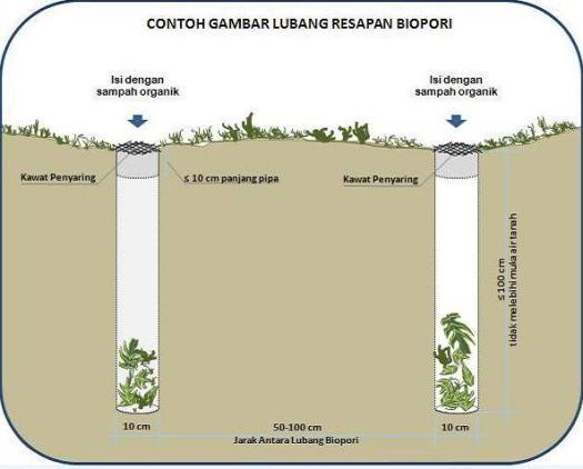 lubang resapan biopori
