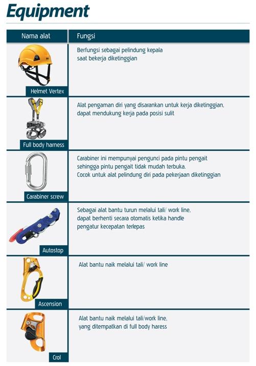HILDAN SAFETY, Alat Safety Untuk Jasa Perawatan Gedung Jakarta, Surabaya, Medan, Manado