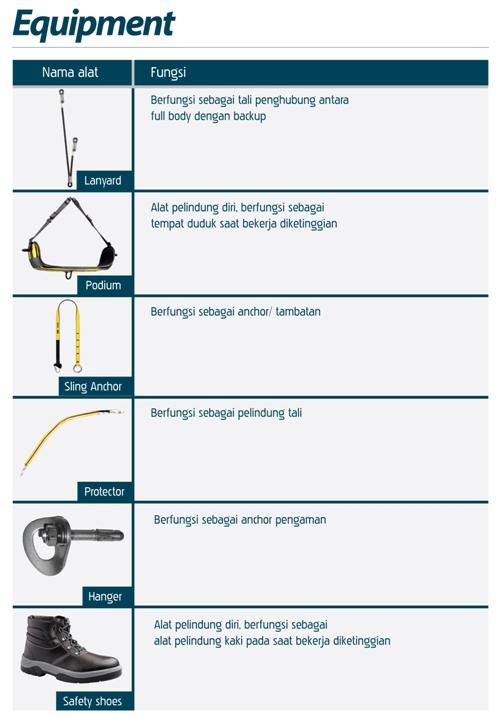 HILDAN SAFETY, Peralatan Keamanan Kerja K3 untuk Jasa Pembersih Kaca Gedung