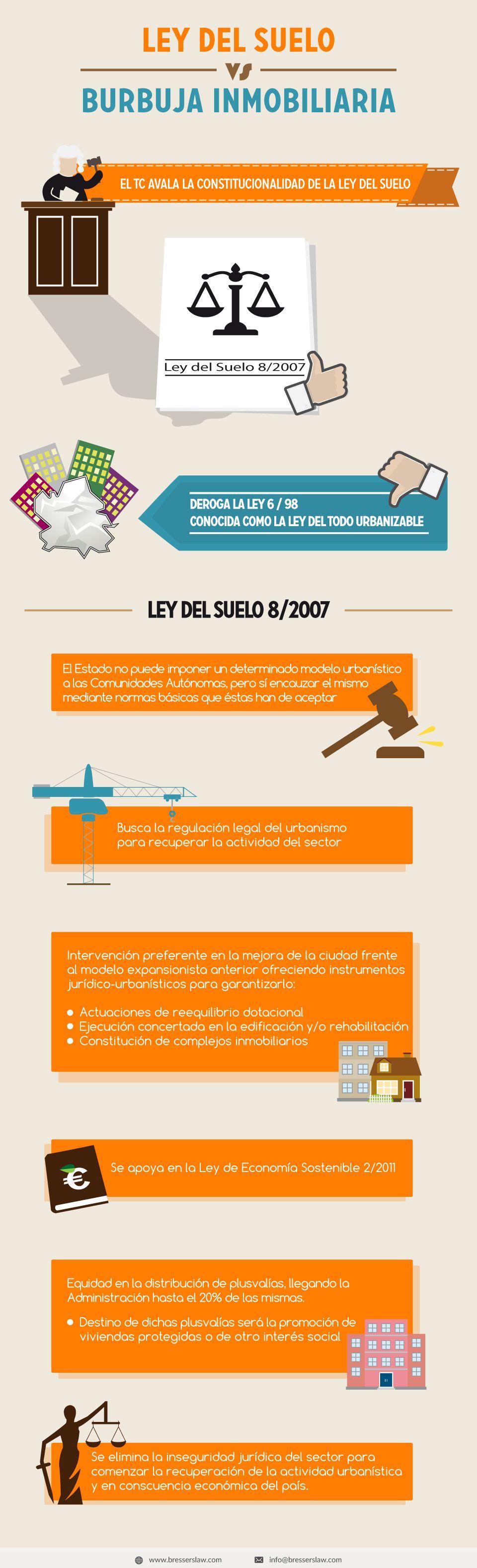 Ley del Suelo vs burbuja inmobiliaria