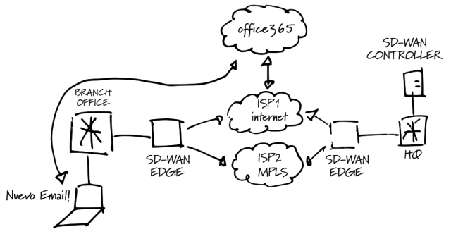 SD-WAN Diagram DIA