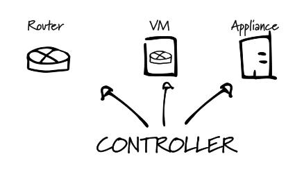 SD-WAN Controller