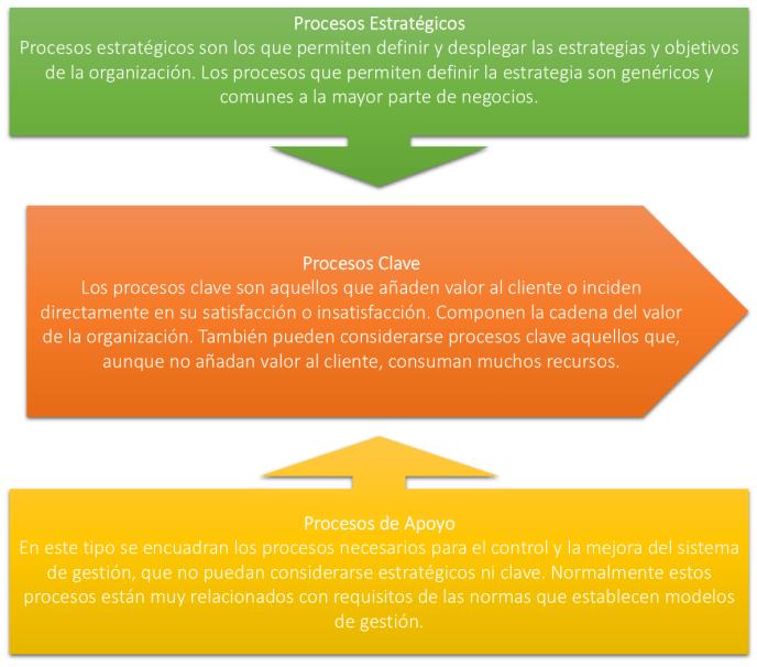 procesos de la empresa