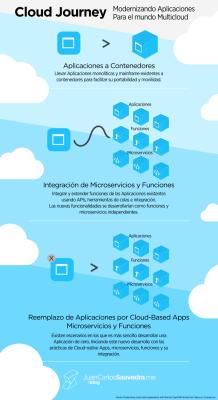 Modernizando Aplicaciones para el mundo multicloud