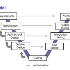 Model In Software Testing V Diagram Single Phase Motor Wiring With Capacitor Verification And Validation Juanca S Blog Project Development Should Go Parallel Be Carried Out From Life Cycle Where