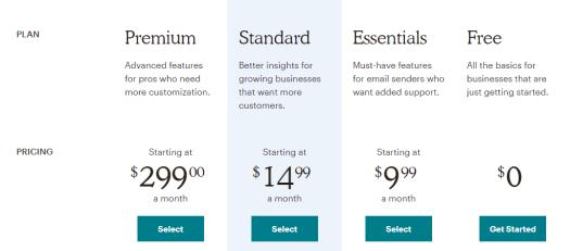 Planes de suscripción en MailChimp y WordPress