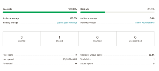 Open rate bounce rate MailChimp