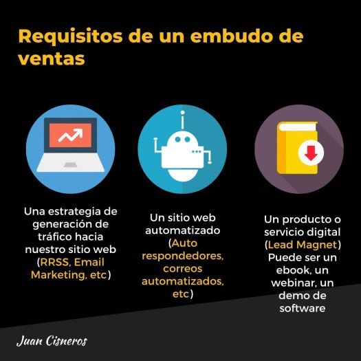 Embudos de ventas o funnel de ventas - requisitos