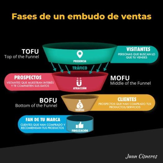 Embudos de ventas o funnel de ventas - fases de un  embudo de ventas - TOFU - MOFU - BOFU