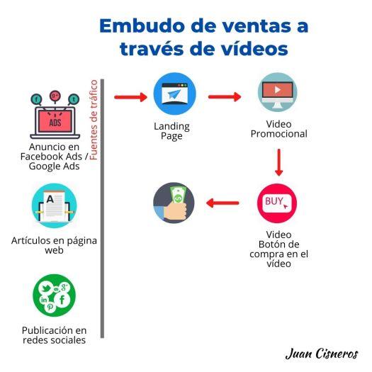 Embudos de ventas o funnel de ventas - ventas a través de vídeos