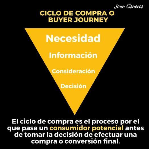 Ciclo de compra o Buyer Journey en los negocios digitales - Necesidad, información, consideración, decisión