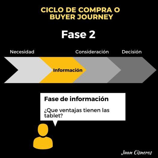 Ciclo de compra o Buyer Journey en los negocios digitales - fase o etapa de información