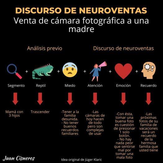Discurso de neuroventas