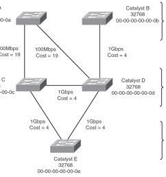 root bridge elecction [ 1131 x 839 Pixel ]