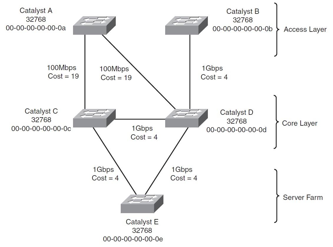 hight resolution of root bridge elecction
