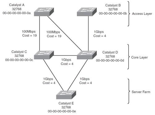 small resolution of root bridge elecction
