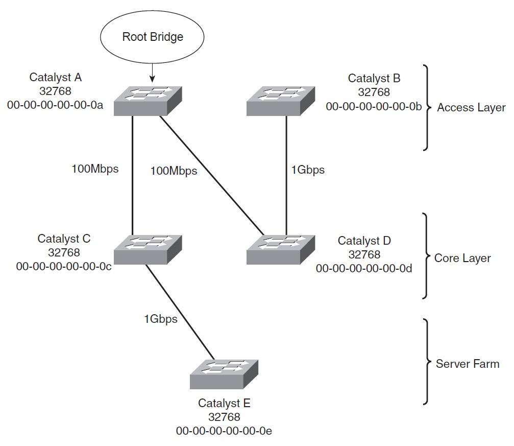CCNP SWITCH 642-813 Official Certification Guide (Part II