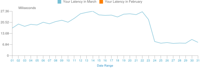 March2012Latency