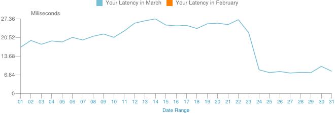 March2012Latency