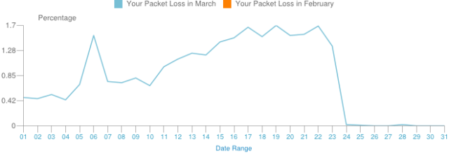 March2012PacketLoss