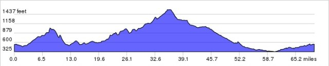 Santa Anita Canyon: First half up, second half down