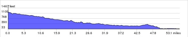 Santa Clarita to Oxnard: All downhill