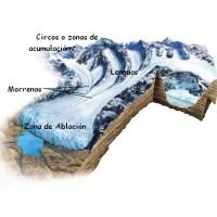 ¿Cómo se forma una montaña?