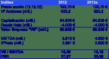Valor Empresa Inditex 2012 y 2013e
