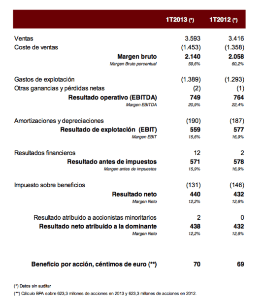 Resultados 1T13 Inditex