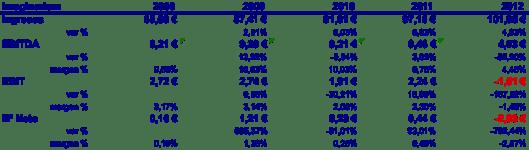 Resultados IMG 2008 - 2012