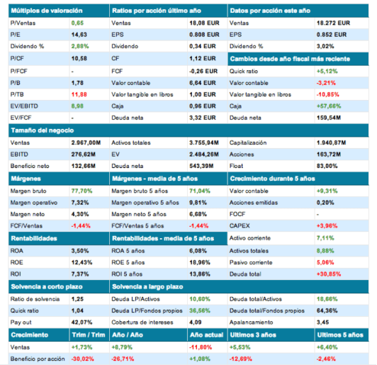 Ratios Indra (venta acciones 20130816)