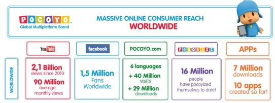 Pocoyo-Online-reach-2013