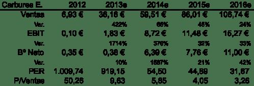Plan Negocio 2012 - 2016e Carbures